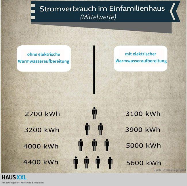 Wer Weiß, Wie Hoch Der Durchschnittliche Stromverbrauch In Einem  Einfamilienhaus Ist?