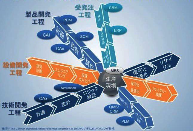 図1 四方から生産現場を最適化する「Industrie 4.0」