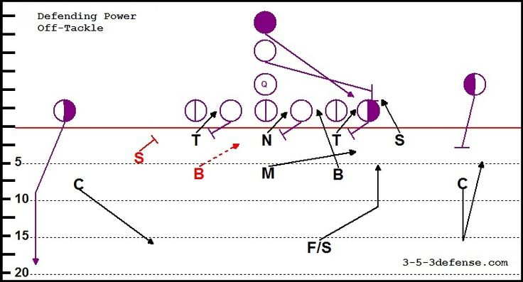 flag football essay Essays related to the history of football 1 football  which required a lot of equipment  flag football developed off of the touch football games as a concrete way of determining where the ball is down  keep arms close to the body w/ football 5  kicker then plants nonkicking foot on the side of the football 8.