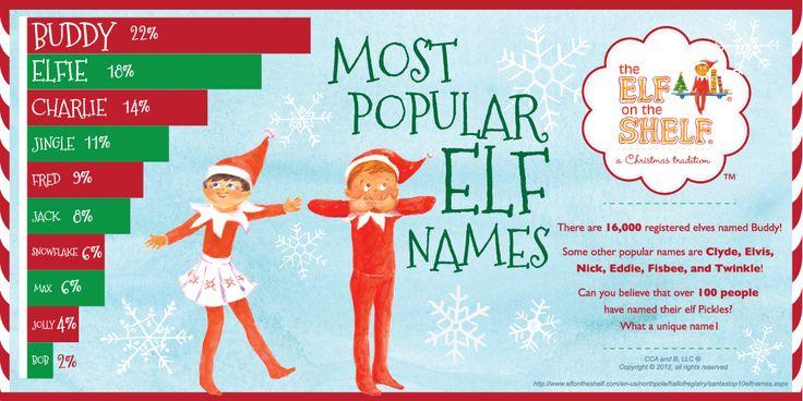 Top 10 Elf Names Www Elfontheshelf Com Holiday