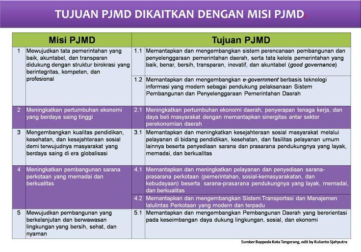 Keterkaitan Misi PJMD Dengan Tujuan PJMD Kota Tangerang Tahun 2014-2018