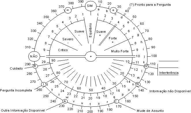 Tradução da famosa Carta a Robin, um dos melhores guias para iniciantes em radiestesia. A apostila contém um método para uso do pêndulo completo.