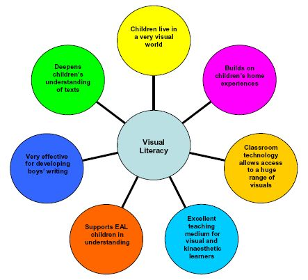 Visual Literacy supports learning in many ways across the curriculum.