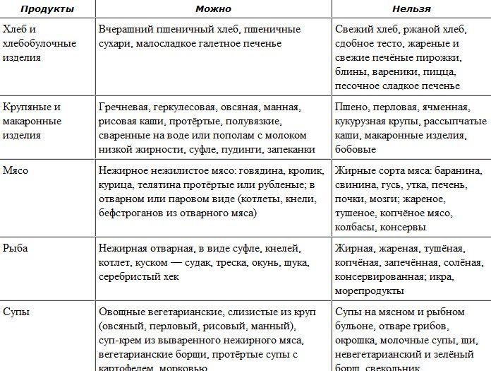 диета для печени: 21 тыс изображений найдено в Яндекс.Картинках