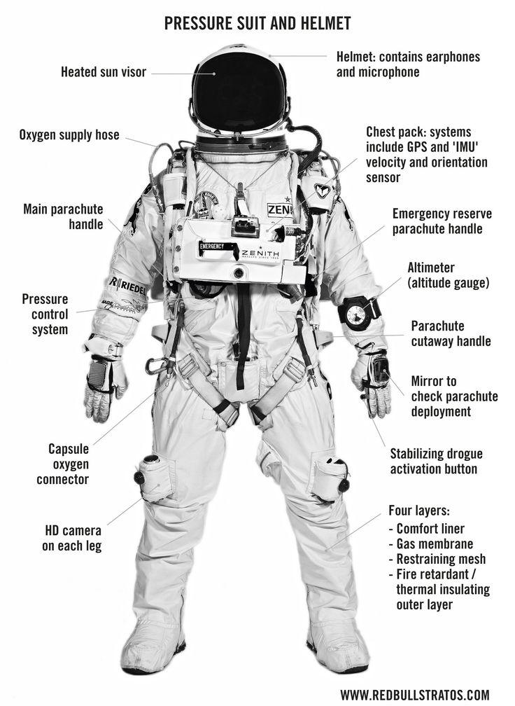 Redbull – Stratos pressure suit