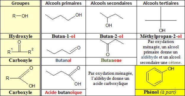 Les principales familles en chimie organique
