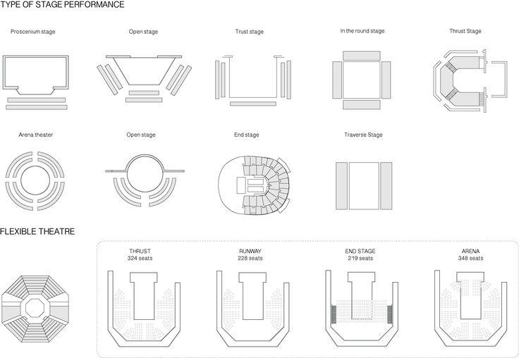 Mew Praewa Samachai Stage Typology Typical type of stage