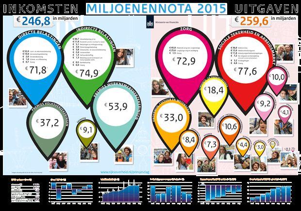 Miljoenennotaposter 2015: een overzicht van de inkomsten en uitgaven van de overheid in 2015
