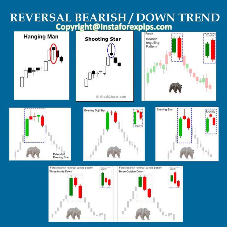 Bearish Reversal Candlestick Patterns Forex Signals Forexmarket