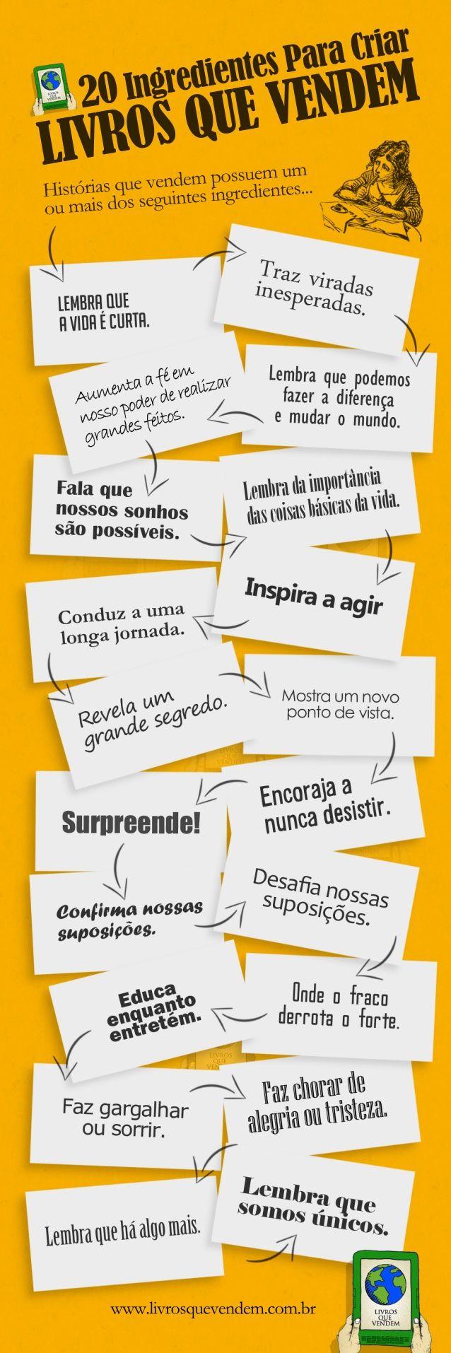 Escrever um bom livro é a mais importante estratégia de marketing literário. Neste infográfico, conheça os 20 ingredientes para criar Livros Que Vendem.  Mais em www.kindlemarketing.com.br #escritor #kindle #livros