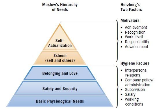 Herzberg two factor theory - what is human resource ?