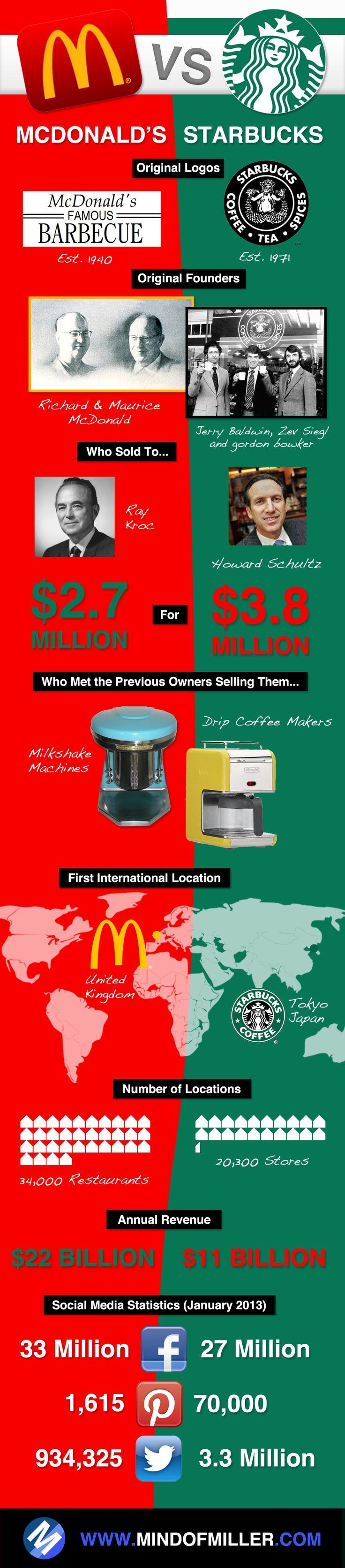 McDonald's vs. Starbucks #infografia #infographic