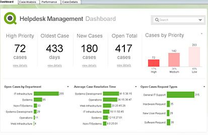 qlikview healthcare dashboard examples + control charts - Google Search