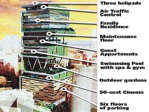 What are the features of Mukesh Ambani's house Antilia? - Quora
