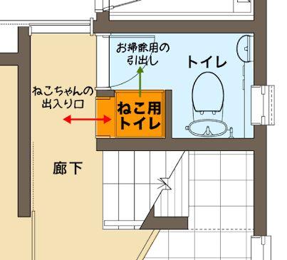 「猫のトイレの場所」の画像検索結果