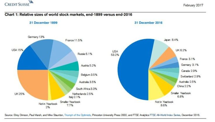 Relative Sizes of World Stock Markets