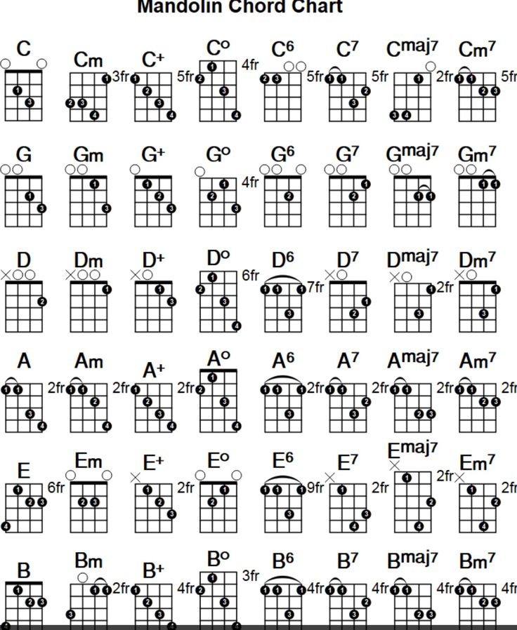 17 Best images about Instrument Chords on Pinterest : Guitar chord chart, Charts and Piano