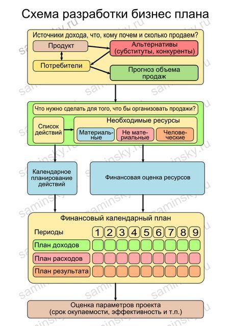 Схема разработки бизнес плана