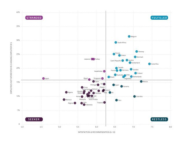 The Perfect Job !!!: Universum Global Workforce Happiness Index 2016