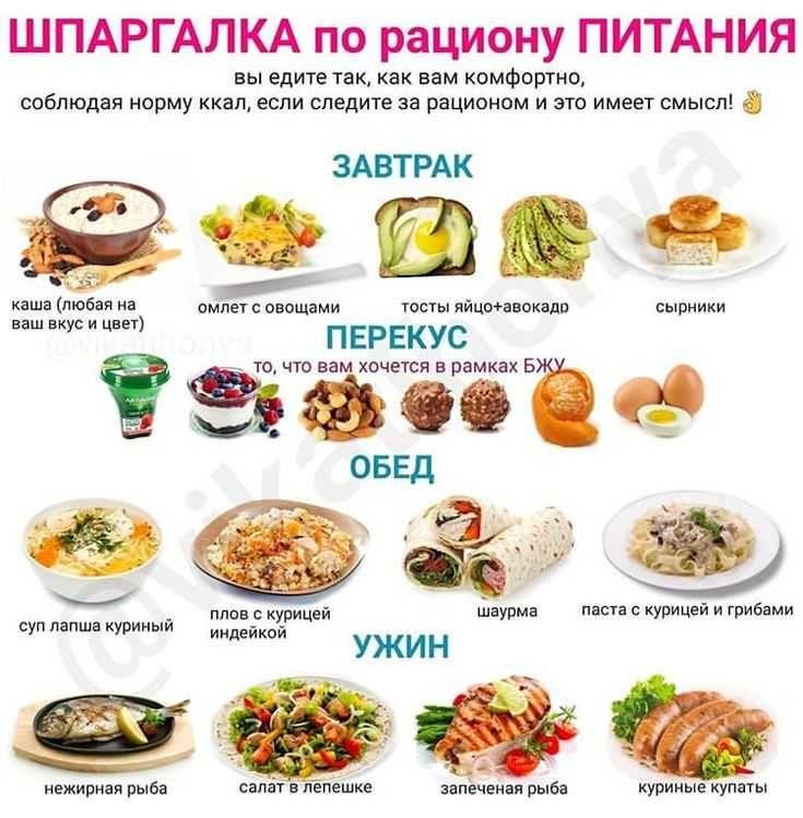 Диета По Правильному Питанию Меню. Правильное питание для похудения: меню на каждый день