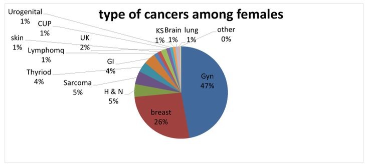 Back to the Mechanisms of Cancer Incidence Increase after - cancer researcher sample resume