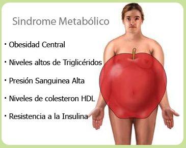 ¿Qué es el síndrome metabólico? Es un conjunto de síntomas, causados por factores genéticos y ambientales derivados del estilo de vida. Componentes del Síndrome Metabólico: -Resistencia a la captación de glucosa mediada por insulina. -Intolerancia a la glucosa. -Hiperinsulinemia. -Aumento de triglicéridos en las VLDL. -Disminución del colesterol de las HDL. -Hipertensión arterial. Feliz día:)
