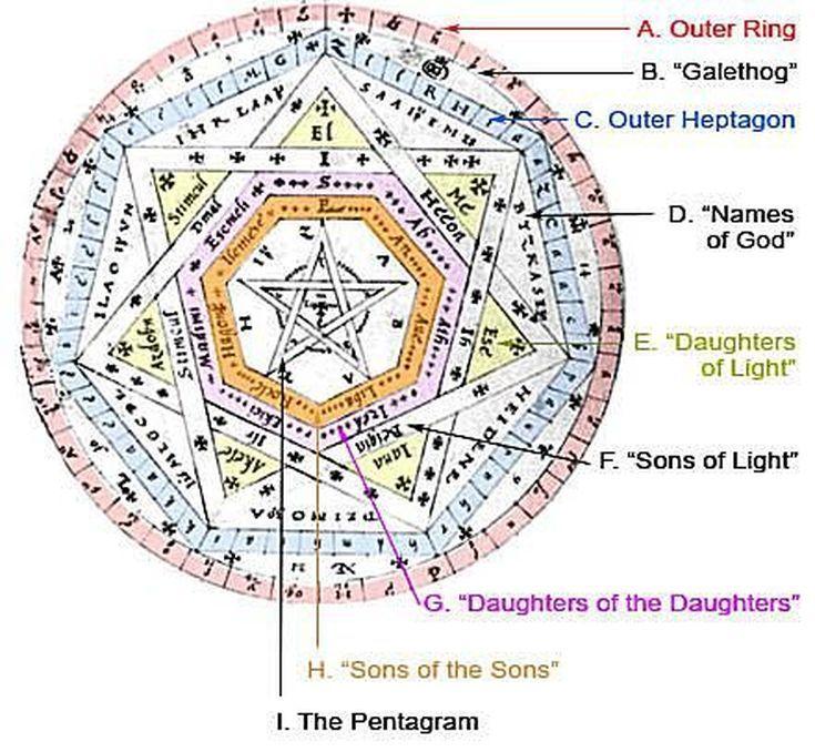 What Is the Sigillum Dei Aemeth?