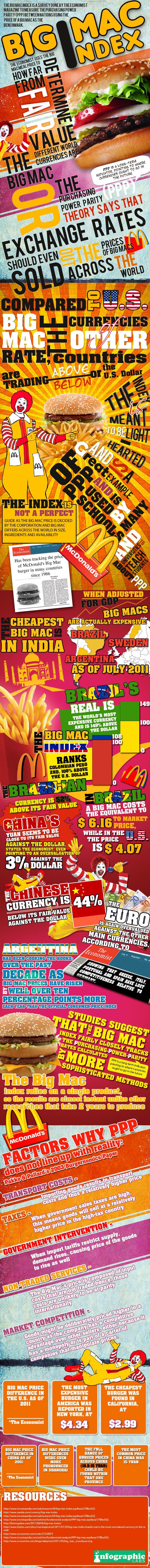 Indice Big Mac : un jour, une infographie