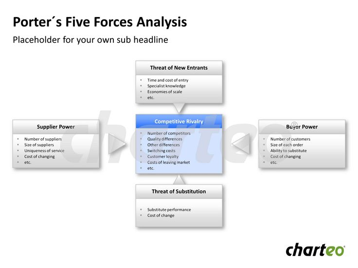 Visualize Porter's Five forces (Supplier Power, Threat of New Entrants, Buyer Power, Threat of Substitution, Competitive Rivalry) in a clear way. Download now at http://www.charteo.com/en/PowerPoint/Marketing-Business-Charts/Business-Analysis/Porter-s-Five-Forces-Analysis-35-german.html