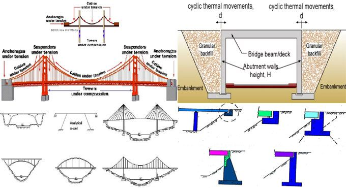 abutment stands for a structure the ends of a bridge is on types of structural walls id=61533