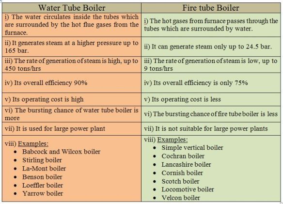 What Are Difference Between Water Tube Boiler Fire Tube Boiler Water Tube Boiler Mechanical Engineering
