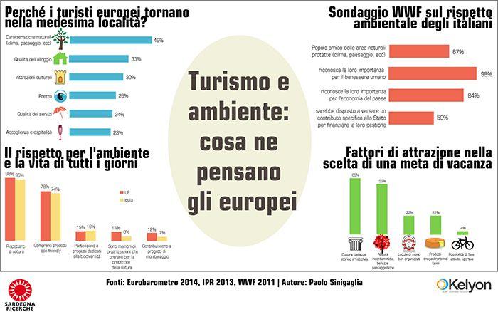 Turismo e ambiente: cosa ne pensano gli europei - Infografica