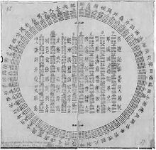 A diagram of I Ching hexagrams sent to Leibniz from Joachim Bouvet. The Arabic numerals were added by Leibniz.