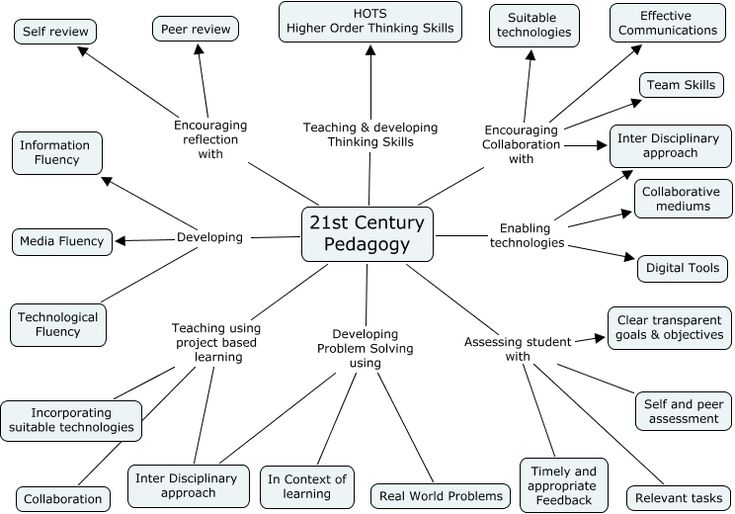 A diagram of 21st century pedagogy for the purpose of 21st century learning.