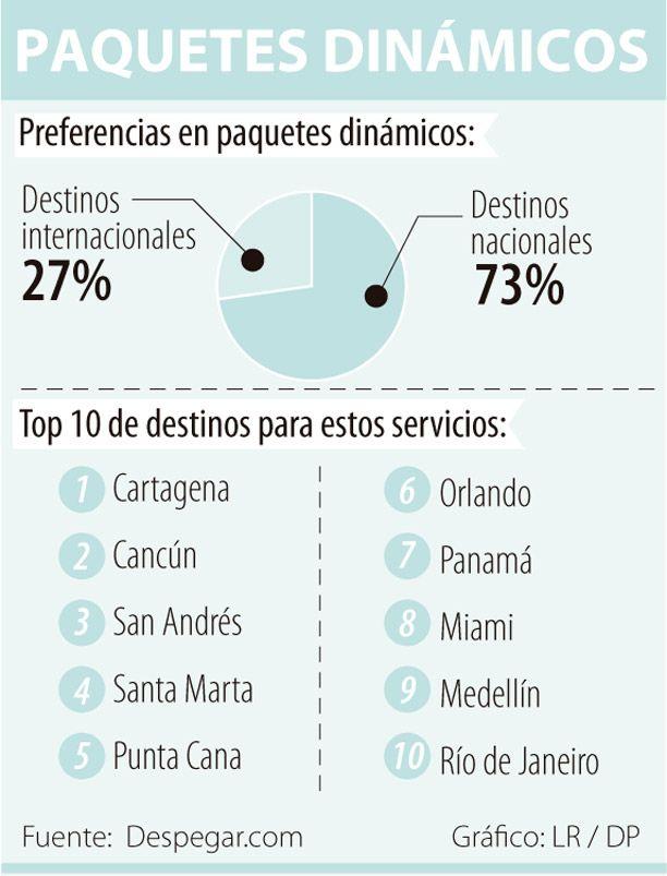 Siete de cada 10 paquetes dinámicos de viajes son para destinos nacionales