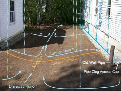 23 Best Images About French Drains On Pinterest
