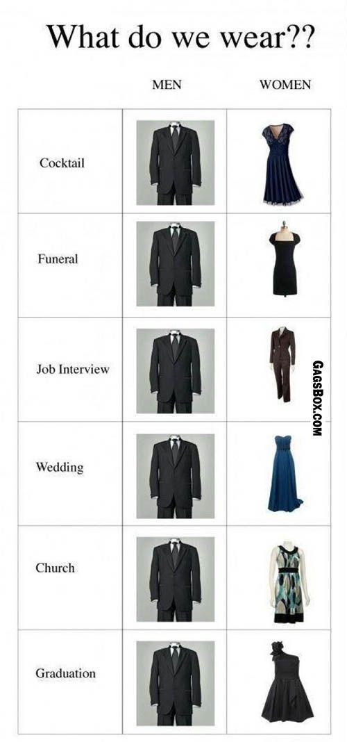 Wearing - Men VS Women