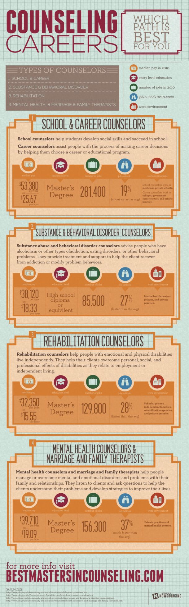 Counseling Careers: Which Path Is Best For You [INFOGRAPHIC] Http://