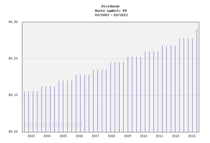 Long-Term Dividend Payment History of Coca-Cola (KO)