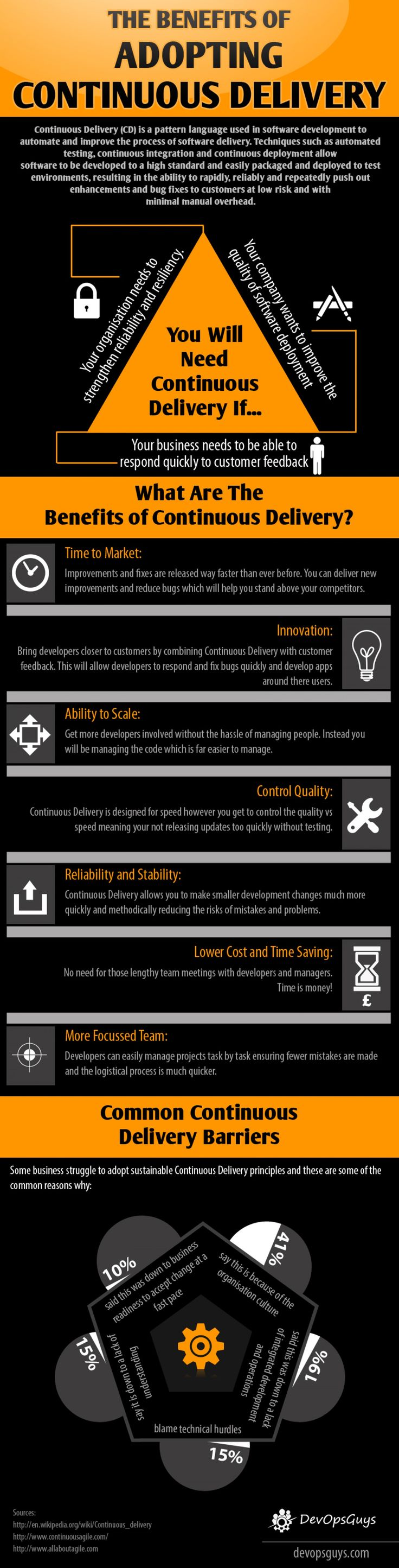 Benefits of Adopting Continuous Delivery Infographic