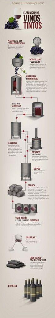 como hacer vino tinto