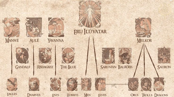 The entire mythology of LOTR explained in 4 mins