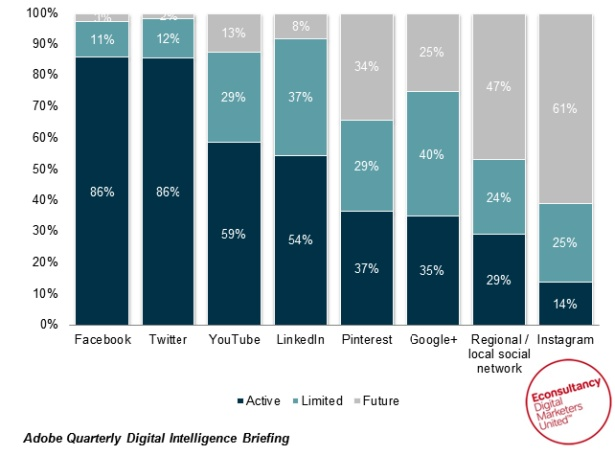 How small businesses can use Pinterest for a content marketing boost | Econsultancy #pinterest