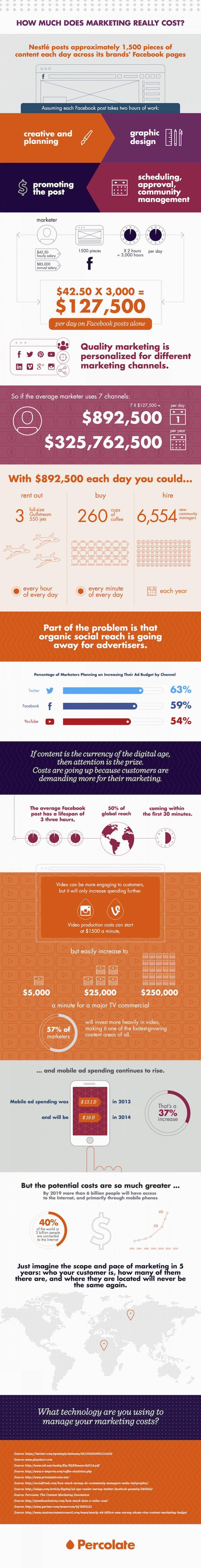 El marketing en cifras. Un ejemplo práctico de cuanto cuesta mantener una comunidad en línea.
