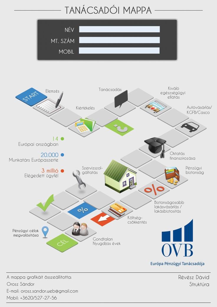 OVB tanácsadói mappa