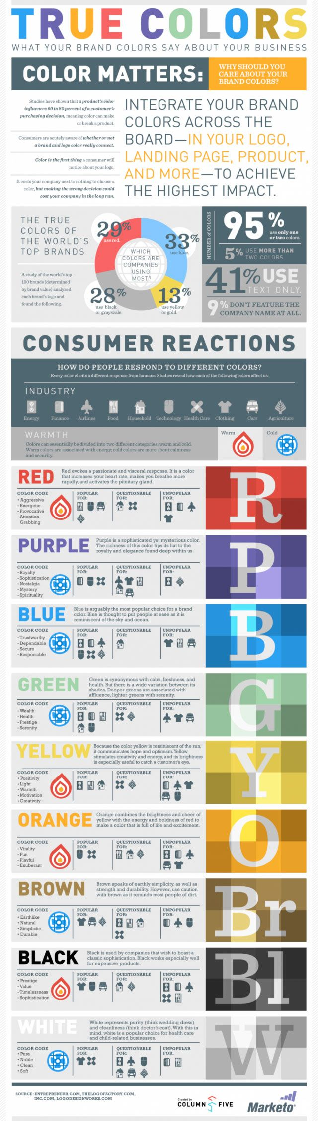 Art color psychology - How Colour Is Used In Branding By Jamie Russ