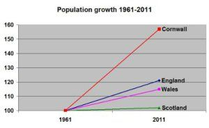 RELATIVE POPULATION GROWTH SINCE THE 1960s (10 November 2016) | 'Cornwall's population has grown three times faster in relative terms than that of England since the 1960s. Cornwall Council has decided to up the house building rate by at least 15-20%, even though that rate is already 50% higher pro rata than places across the Tamar.'     ✫ღ⊰n