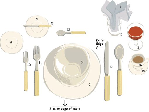 Formal Place Setting 1 Napkin 2 Water Glass 3 Wineglass