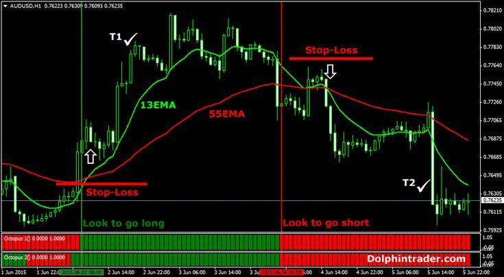 Best Time Frame For Swing Trading Forex Forextradingtips202