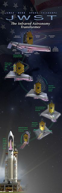 Space Telescope or Transformer?The James Webb Space Telescope (JWST) is a large, infrared-optimized space telescope. The project is working to a 2018 launch date By NASA Goddard Photo and Video